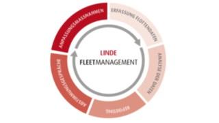 Chart zum Life FleetManagement